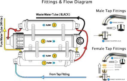 Hydrotwist Usa Countertop Reverse Osmosis 5 Stage Pi Alkaline